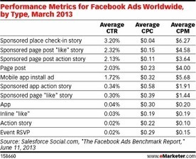 Facebook's Ad Offerings Show Wide Variation in Price, Performance | Interim transformation | Scoop.it