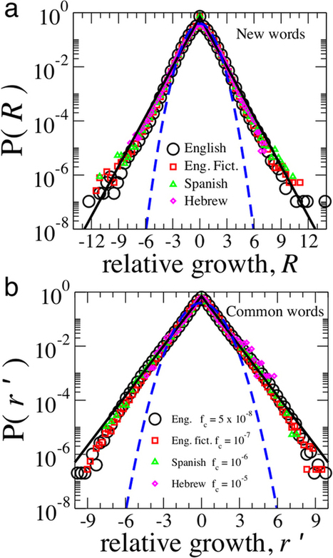 Statistical Laws Governing Fluctuations in Word Use from Word Birth to Word Death | Papers | Scoop.it