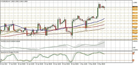 EUR/USD technical analysis for May 07 | Forex Learning | Scoop.it