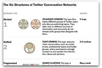 Infographic: The 6 types of Twitter conversations | Communication Advisory | Scoop.it