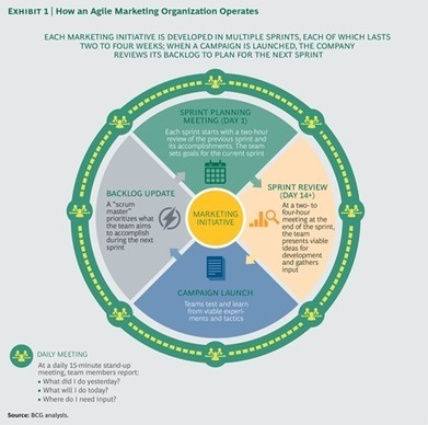 The Agile Marketing Organization | Ecosistema XXI | Scoop.it