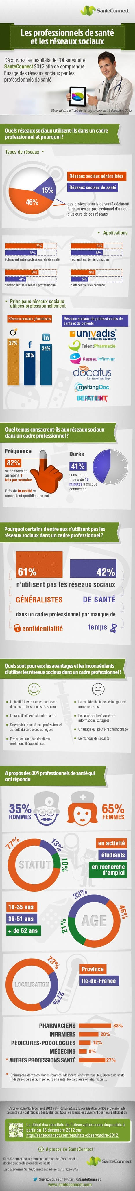 Infographie : usage des réseaux sociaux par les professionnels de santé | 9- PHARMA MULTI-CHANNEL MARKETING  by PHARMAGEEK | Scoop.it