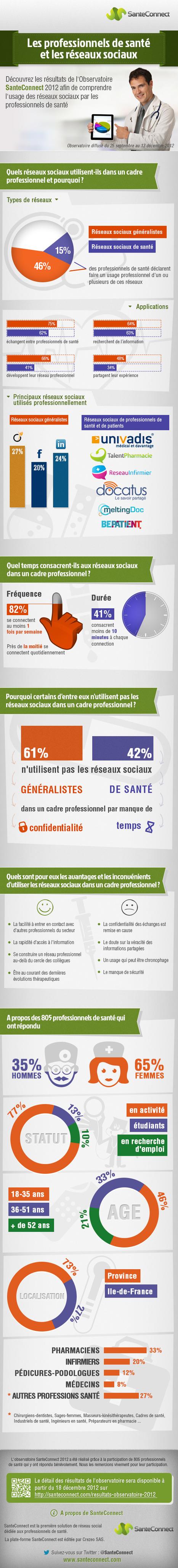 Infographie : usage des réseaux sociaux par les professionnels desanté   Réseaux sociaux et applications mobiles   Scoop.it