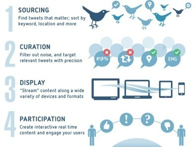 Mass Relevance | social media and curation | Scoop.it