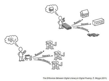 The difference betwen digital literacy and fluency | Aprendizagem Informal (Informal Learning) e Tecnologia | Scoop.it
