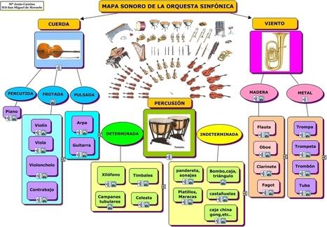 Mapa sonoro Orquesta: Concept mapping | Banking The Future | Scoop.it