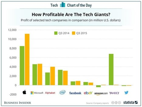 Apple = Microsoft + Google when it comes to profits | cross pond high tech | Scoop.it