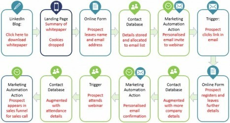 What is the difference between CRM and Marketing Automation? | CRM - Salesforce.com PRIMER by Digital Viscosity | Scoop.it