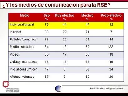 Promoviendo el conocimiento sobre RSE: Algunas consideraciones sobre comunicación de la sostenibilidad. Primera parte | Noticias RSC | Scoop.it