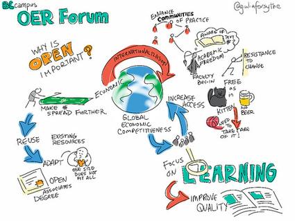 Sheila's work blog » Three kinds of open   Educación flexible y abierta   Scoop.it
