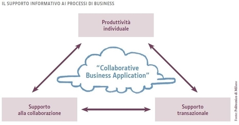 "Una nuova generazione di sistemi ERP: Collaborative Business Application | L'impresa ""mobile"" 