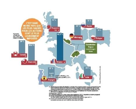 La France est-elle le pays où l'on paye le plus d'impôts ? | ECONOMIE ET POLITIQUE | Scoop.it