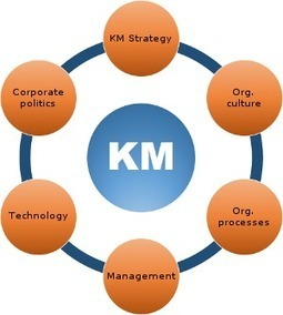 Knowledge Management Tools | Media Convergence in the Digital Age | Scoop.it
