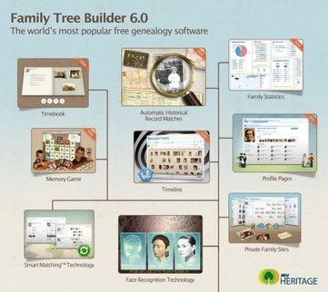 Webinar: Family history research made easier | Slovenian Genealogy Research | Scoop.it