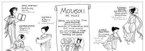 The Muses | Cultura Clásica | Scoop.it