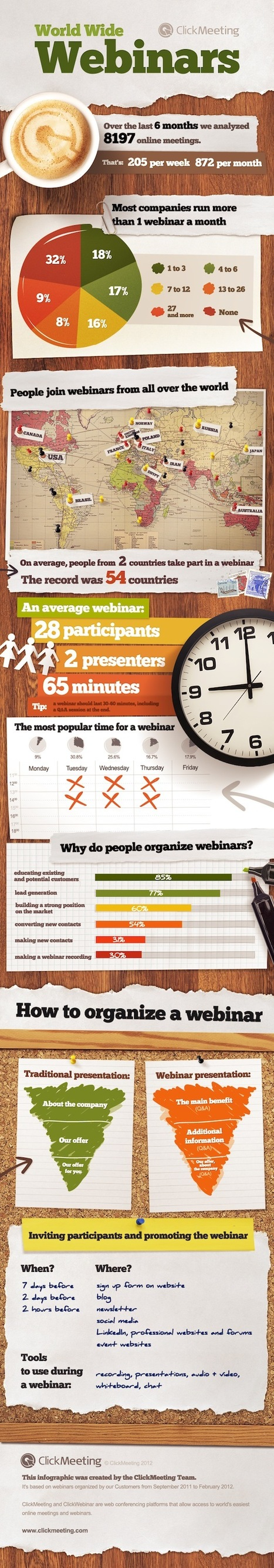 World Wide Webinars – Infographic | Webinar, WebConference, WebMeeting, WebTraining, Telesummit, Riunioni online, TeleSeminar and... | Scoop.it