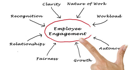 Best Strategies for Evaluating Employee Engagement | HuffPost | SocialMoMojo Web | Scoop.it