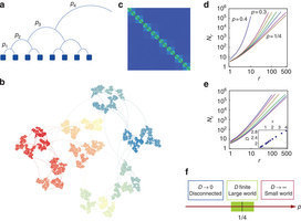 Griffiths phases and the stretching of criticality in brain networks | Unit's Complex World | Scoop.it