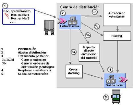 Distribución de mercancías: Planificación de referencia   Organización de la Distribución   Scoop.it