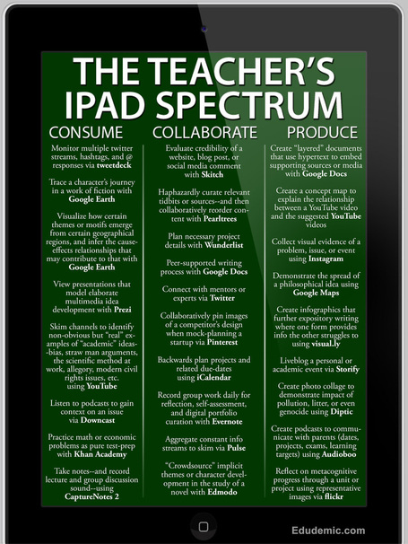 iPads in the Classroom | Design Study and Measuring Student Learning | Scoop.it