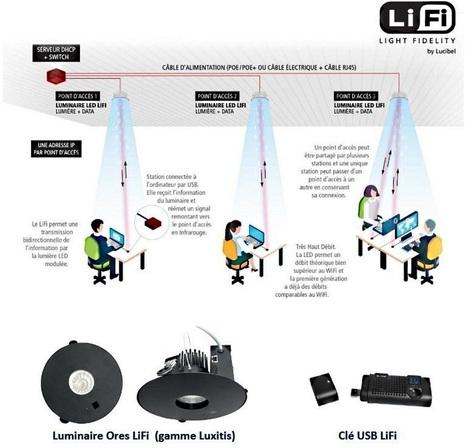 Communication sans fil: le LiFi s'industrialise, quel intérêt pour l'hôpital ? | Santé et Parcours Patient | Scoop.it
