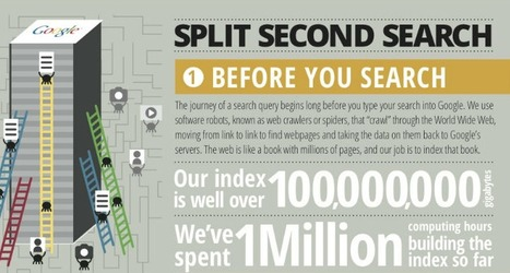 How a Google Search Travels Around the World [INFOGRAPHIC] | Enterprise Social Media | Scoop.it