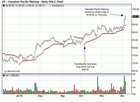 Chart of the Day - Canadian Pacific Railway (CP)   Grain du Coteau : News ( corn maize ethanol DDG soybean soymeal wheat livestock beef pigs canadian dollar)   Scoop.it