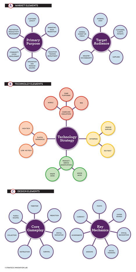 Gamification Taxonomy | Multimedia Educativa | Scoop.it