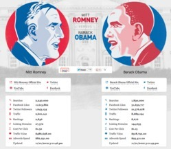 SEO Vote 2012: Can Online Marketing Trends Predict the 2012 Presidential Election? | Social Media Internacional | Scoop.it