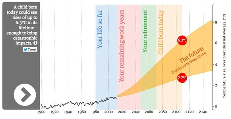 Climate change: how hot will it get in my lifetime? - interactive | Datavisualization | Scoop.it