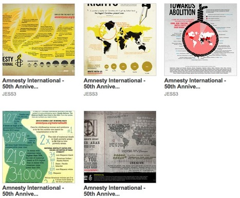 In honor of Amnesty International's 50th anniversary | Social visualization | Scoop.it