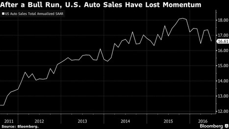 Sputtering Car Sales Pose a Risk to U.S. Retail Momentum | Business Video Directory | Scoop.it