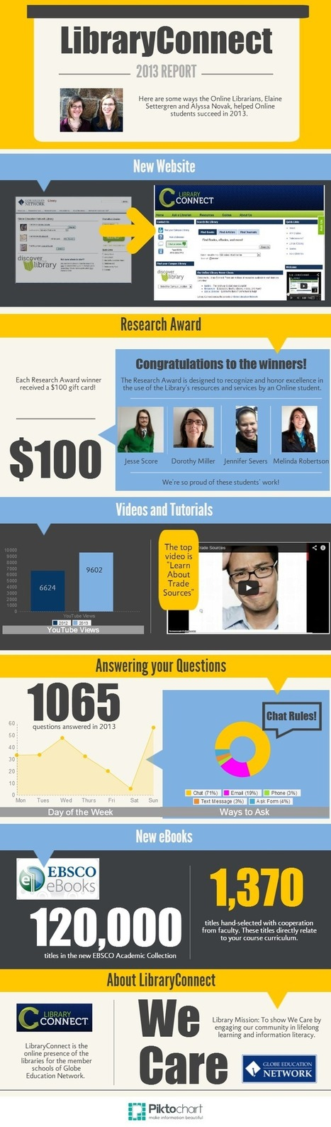 Online Library 2013 Review | continuing education | Scoop.it