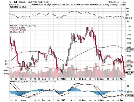 Ed Steer in his Gold & Silver Daily on physical buying. | Gold and What Moves it. | Scoop.it