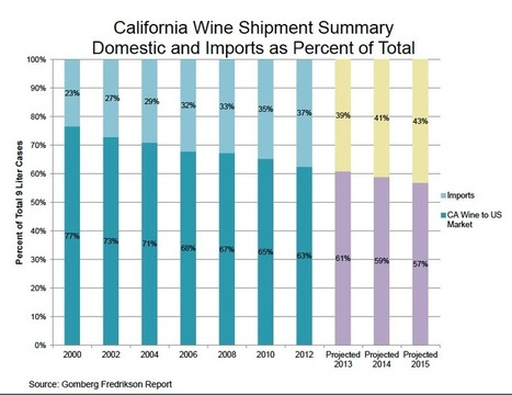California Wine's Shrinking Market Share | Autour du vin | Scoop.it