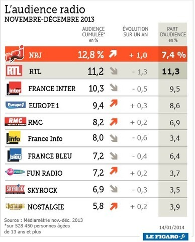 Audiences: NRJ au plus haut, Europe 1 en forte hausse | DocPresseESJ | Scoop.it