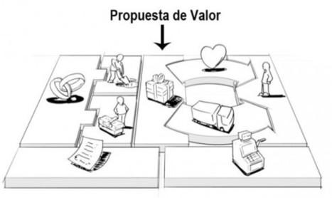 La propuesta de valor: Modelos de negocio a fondo | Gerencia de Servicio al cliente | Scoop.it