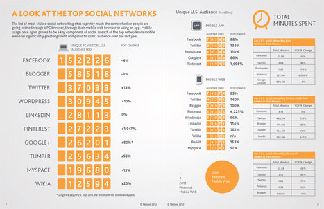 Nielsen | Social Media Report 2012 | Audiovisual Interaction | Scoop.it