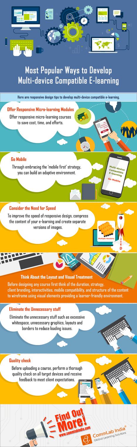 Popular Ways to Develop Multi-device Compatible E-learning [Infographic] | eLearning Infographics | Scoop.it