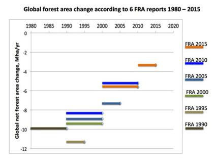 The new global assessments and the forest: Peter Holmgren | Ecosystèmes Tropicaux | Scoop.it