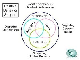 What is PBIS? - Illinois PBIS Network | PBIS- Positive Behavior Interventions and Support | Scoop.it