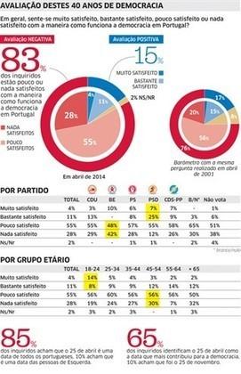 Portugueses mais livres, mais pobres e inseguros - JN Mobile | Democracia em Portugal | Scoop.it