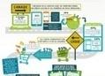 [Infographie] Les attentes des cyberacheteurs   Réseaux sociaux   Scoop.it