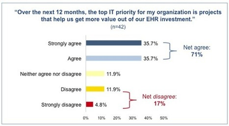 Pressure on CIOs to pull value from EHRs | #HITsm | Scoop.it