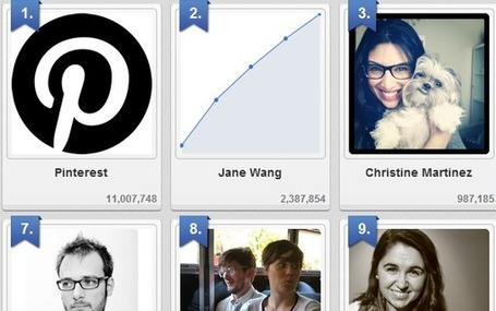 10 Most-Followed Users on Pinterest | Leadership Think Tank | Scoop.it