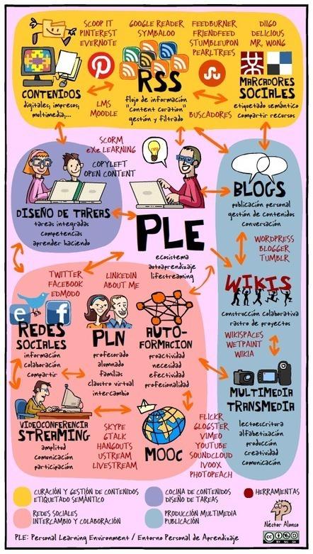 Ejemplo de un entorno personal de aprendizaje (PLE) #infografia #infographic #education | ¿Que es el futuro? ¿que es el presente? | Scoop.it