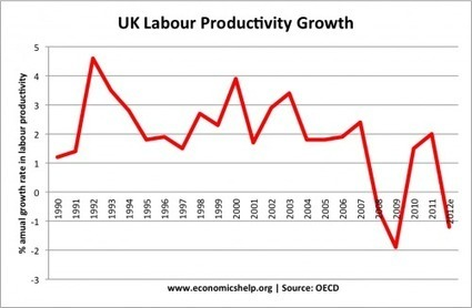 The UK Unemployment Mystery - Economics Blog | European Finance & Economy | Scoop.it