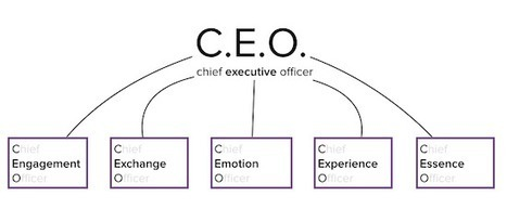 How should the Chief Executive Officer title be redefined? | New Age Leadership | Scoop.it