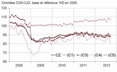 Insee - Indicateur - En septembre 2012, la production manufacturière baisse fortement (-3,2 %)   ECONOMIE ET POLITIQUE   Scoop.it