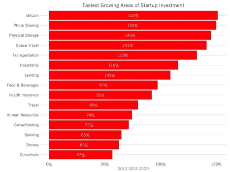 The Fastest Growing Areas of Startup Investment in 2015 | Venture Capital Stories | Scoop.it